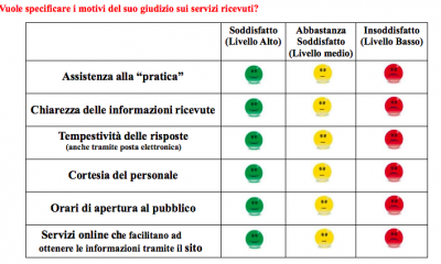 Castelvetrano, un questionario di gradimento dei servizi comunali